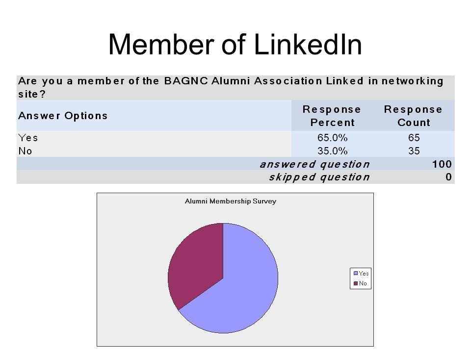 Member of LinkedIn