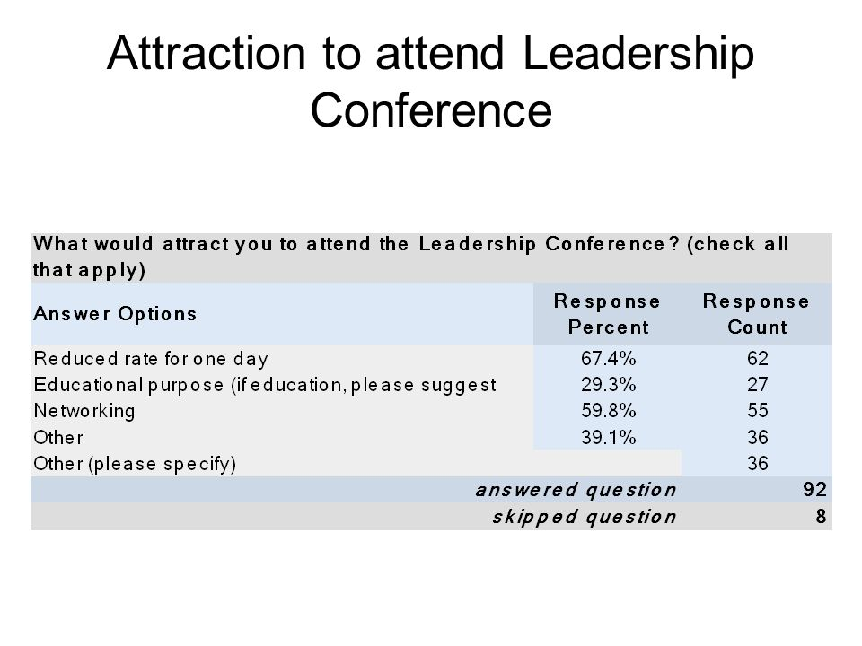 Attraction to attend Leadership Conference