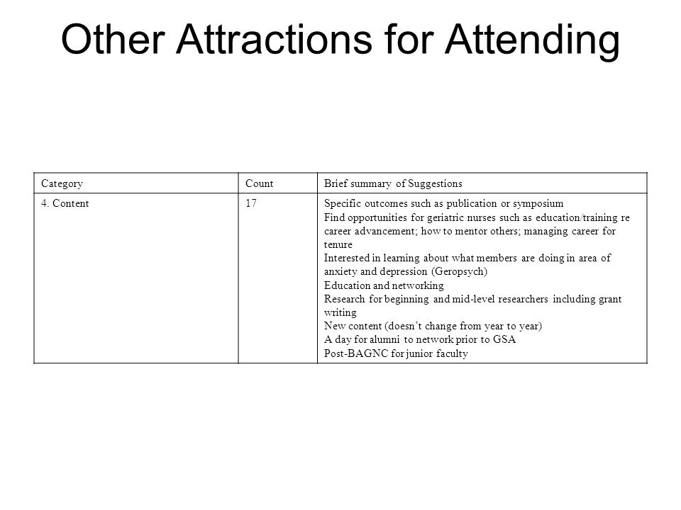 Other Attractions for Attending CategoryCountBrief summary of Suggestions 4.