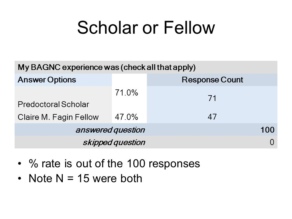 Scholar or Fellow % rate is out of the 100 responses Note N = 15 were both My BAGNC experience was (check all that apply) Answer OptionsResponse Count Predoctoral Scholar 71.0% 71 Claire M.