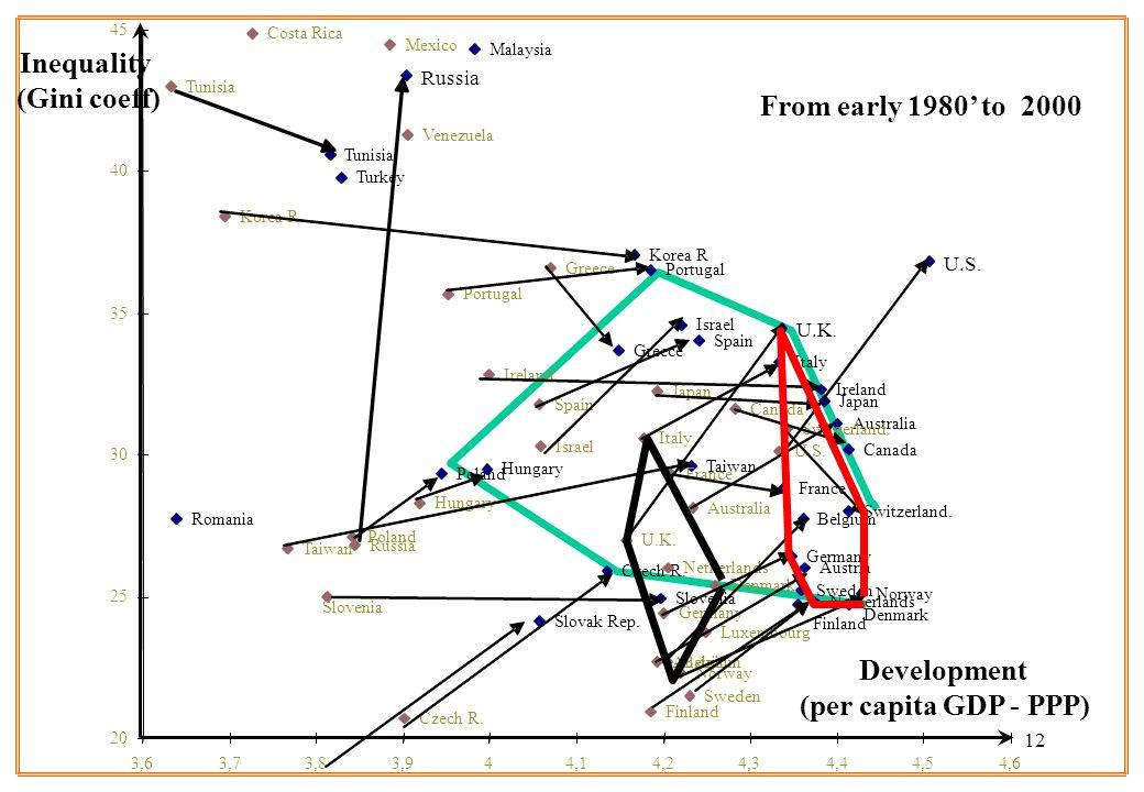 12 Development (per capita GDP - PPP) Inequality (Gini coeff) U.S. U.K. Turkey Tunisia Taiwan Switzerland. Sweden Spain Slovenia Slovak Rep. Russia Ro