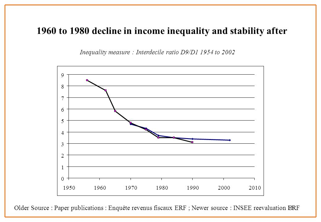 to 1980 decline in income inequality and stability after Older Source : Paper publications : Enquête revenus fiscaux ERF ; Newer source : INSEE reevaluation ERF Inequality measure : Interdecile ratio D9/D to