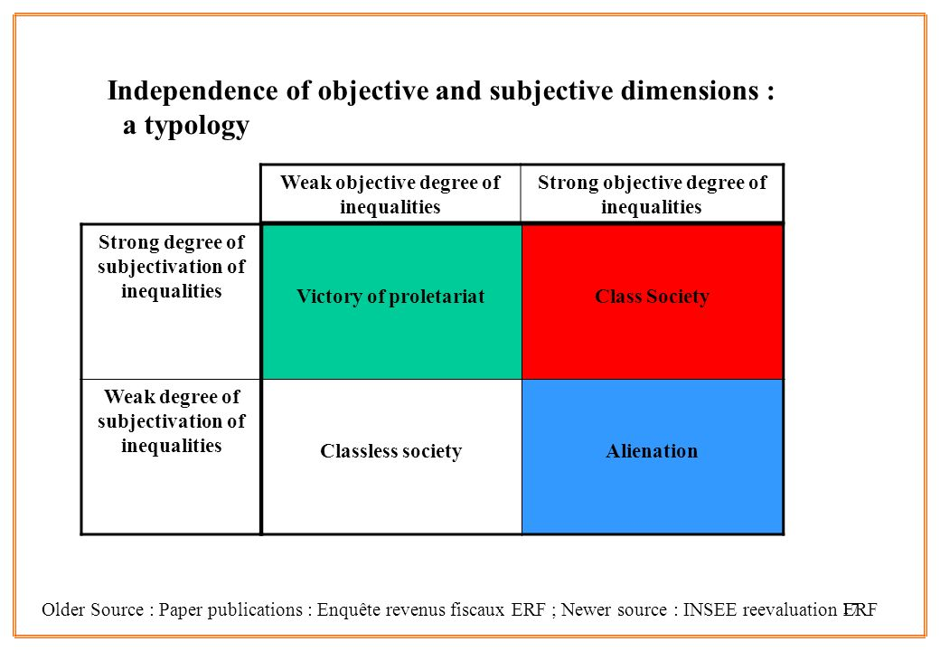 17 Independence of objective and subjective dimensions : a typology Older Source : Paper publications : Enquête revenus fiscaux ERF ; Newer source : INSEE reevaluation ERF Victory of proletariat Class Society Classless societyAlienation Strong degree of subjectivation of inequalities Weak degree of subjectivation of inequalities Weak objective degree of inequalities Strong objective degree of inequalities