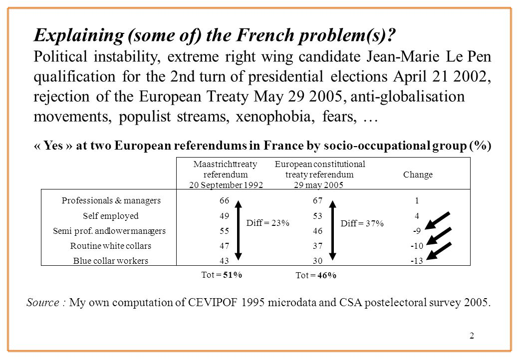 2 Explaining (some of) the French problem(s).