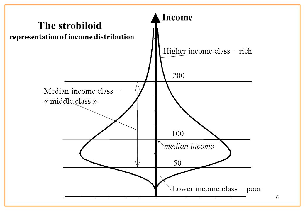 Lower income class = poor 200 Median income class = « middle class » Higher income class = rich median income Income The strobiloid representation of income distribution