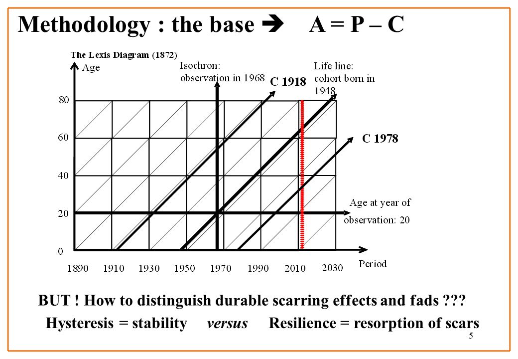 5 Methodology : the base A = P – C BUT . How to distinguish durable scarring effects and fads .