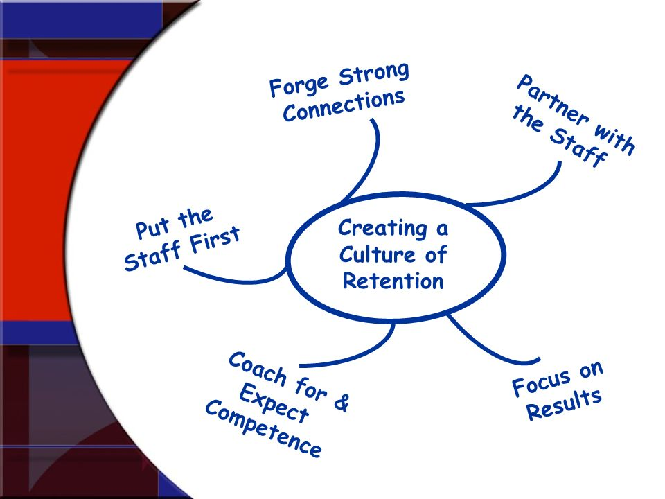 Forge Strong Connections Focus on Results Partner with the Staff Coach for & Expect Competence Put the Staff First Creating a Culture of Retention