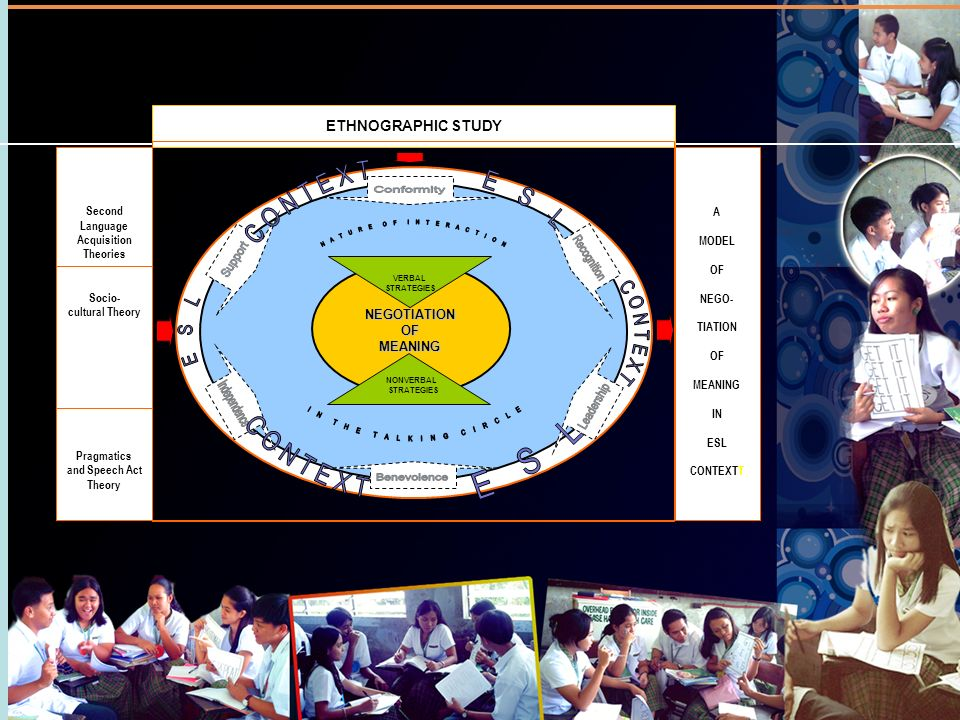 ETHNOGRAPHIC STUDY A MODEL OF NEGO- TIATION OF MEANING IN ESL CONTEXTT Second Language Acquisition Theories Socio- cultural Theory Pragmatics and Spee