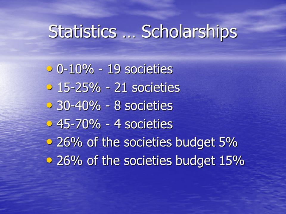 Statistics … Scholarships 0-10% - 19 societies 0-10% - 19 societies 15-25% - 21 societies 15-25% - 21 societies 30-40% - 8 societies 30-40% - 8 societies 45-70% - 4 societies 45-70% - 4 societies 26% of the societies budget 5% 26% of the societies budget 5% 26% of the societies budget 15% 26% of the societies budget 15%