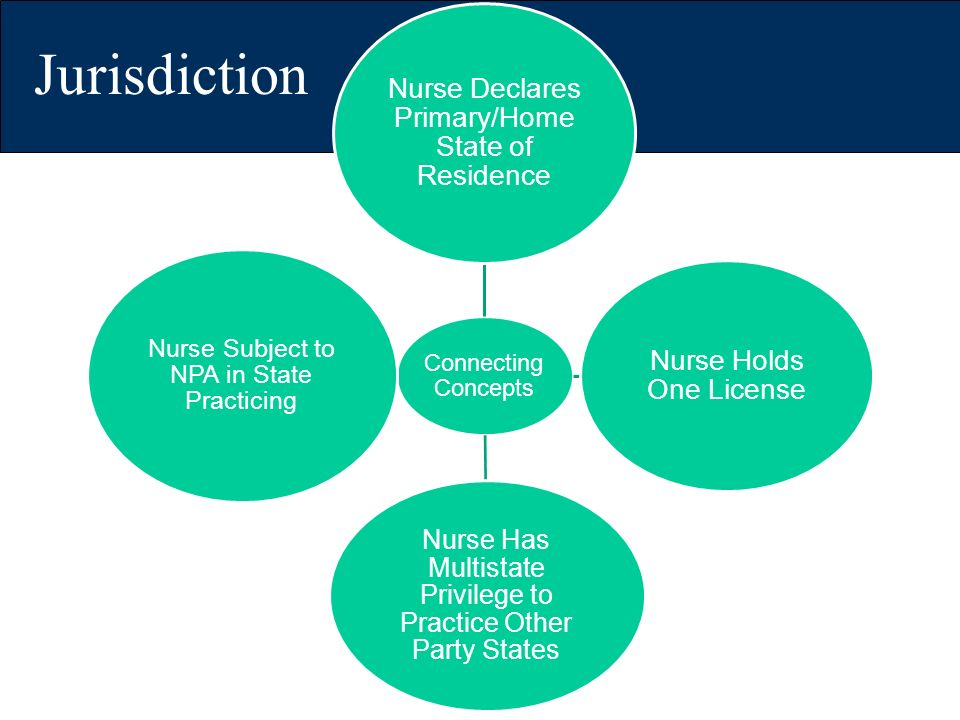 Connecting Concepts Nurse Declares Primary/Home State of Residence Nurse Holds One License Nurse Has Multistate Privilege to Practice Other Party Stat