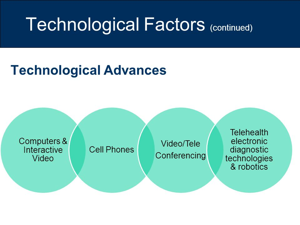 Technological Factors (continued) Technological Advances Computers & Interactive Video Cell Phones Video/Tele Conferencing Telehealth electronic diagn