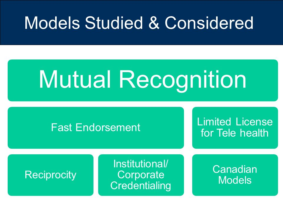 Models Studied & Considered Mutual Recognition Fast Endorsement Reciprocity Institutional/ Corporate Credentialing Limited License for Tele health Can