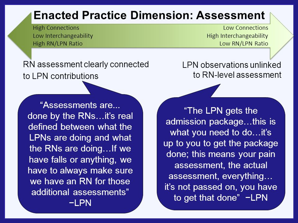 Enacted Practice Dimension: Assessment RN assessment clearly connected to LPN contributions LPN observations unlinked to RN-level assessment The LPN gets the admission package…this is what you need to do…its up to you to get the package done; this means your pain assessment, the actual assessment, everything… its not passed on, you have to get that done LPN Assessments are...