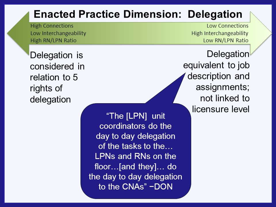 Enacted Practice Dimension: Delegation Delegation is considered in relation to 5 rights of delegation Delegation equivalent to job description and assignments; not linked to licensure level The [LPN] unit coordinators do the day to day delegation of the tasks to the… LPNs and RNs on the floor…[and they]… do the day to day delegation to the CNAs DON High Connections Low Interchangeability High RN/LPN Ratio Low Connections High Interchangeability Low RN/LPN Ratio