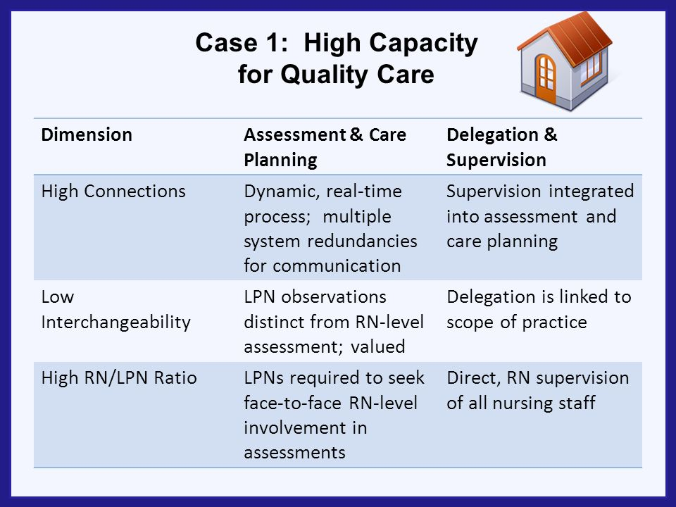 Case 1: High Capacity for Quality Care DimensionAssessment & Care Planning Delegation & Supervision High ConnectionsDynamic, real-time process; multiple system redundancies for communication Supervision integrated into assessment and care planning Low Interchangeability LPN observations distinct from RN-level assessment; valued Delegation is linked to scope of practice High RN/LPN RatioLPNs required to seek face-to-face RN-level involvement in assessments Direct, RN supervision of all nursing staff