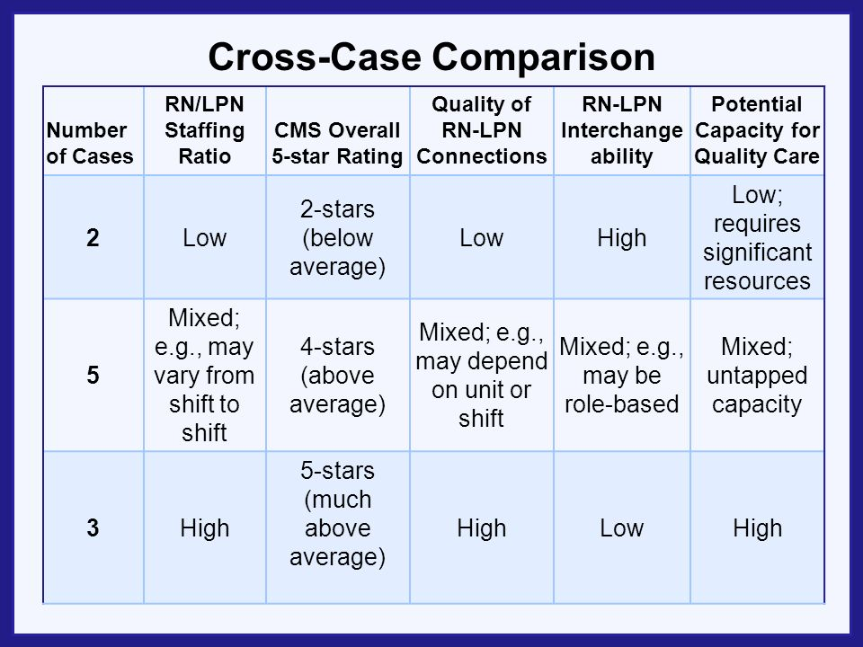 Cross-Case Comparison Number of Cases RN/LPN Staffing Ratio CMS Overall 5-star Rating Quality of RN-LPN Connections RN-LPN Interchange ability Potential Capacity for Quality Care 2Low 2-stars (below average) LowHigh Low; requires significant resources 5 Mixed; e.g., may vary from shift to shift 4-stars (above average) Mixed; e.g., may depend on unit or shift Mixed; e.g., may be role-based Mixed; untapped capacity 3High 5-stars (much above average) HighLowHigh