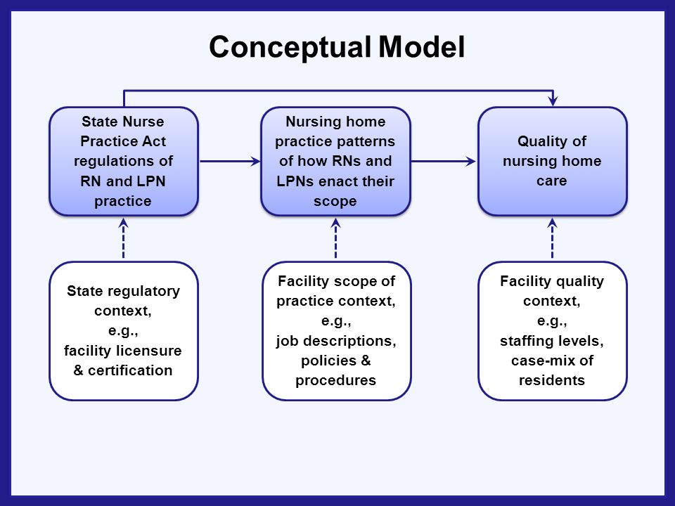Study Aims 1.To describe facility-level licensed nursing practice patterns of RNs and LPNs in nursing homes in MN and NC What do RNs and LPNs do, including behaviors and strategies, to enact specific components of their scope of practice.