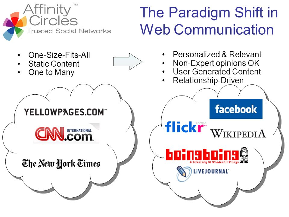 The Paradigm Shift in Web Communication One-Size-Fits-All Static Content One to Many Personalized & Relevant Non-Expert opinions OK User Generated Con