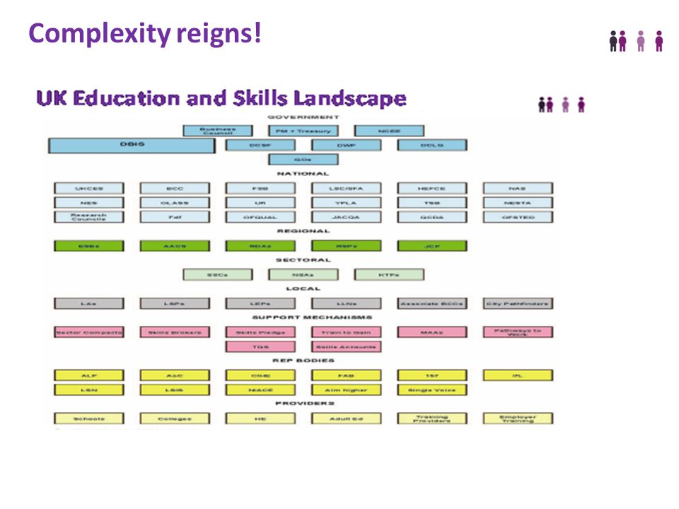 The Sector Skills Council for the creative and cultural industries Complexity reigns!