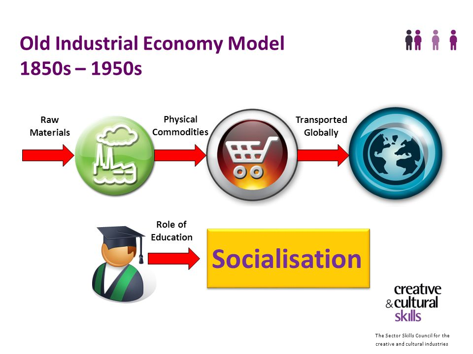 The Sector Skills Council for the creative and cultural industries New Knowledge Economy Model – 2000+ Tangible and intangible products Rounded Citizens Ideas and Knowledge Why we need sector skills councils Commercial exploitation Social Good