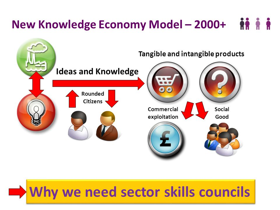 The Sector Skills Council for the creative and cultural industries Productivity is the prime determinant of a nations long- run standard of living, it is the root cause of national per capita income.