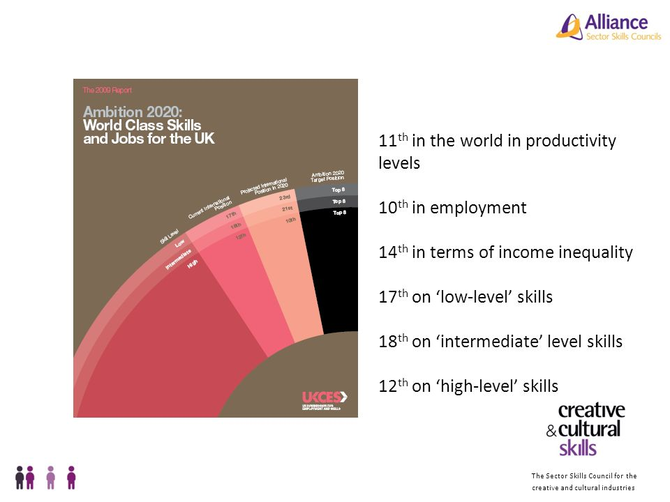 The Sector Skills Council for the creative and cultural industries 11 th in the world in productivity levels 10 th in employment 14 th in terms of income inequality 17 th on low-level skills 18 th on intermediate level skills 12 th on high-level skills