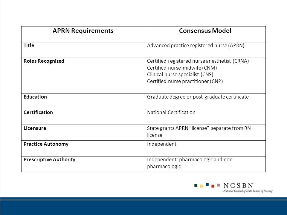 APRN RequirementsConsensus Model TitleAdvanced practice registered nurse (APRN) Roles RecognizedCertified registered nurse anesthetist (CRNA) Certifie
