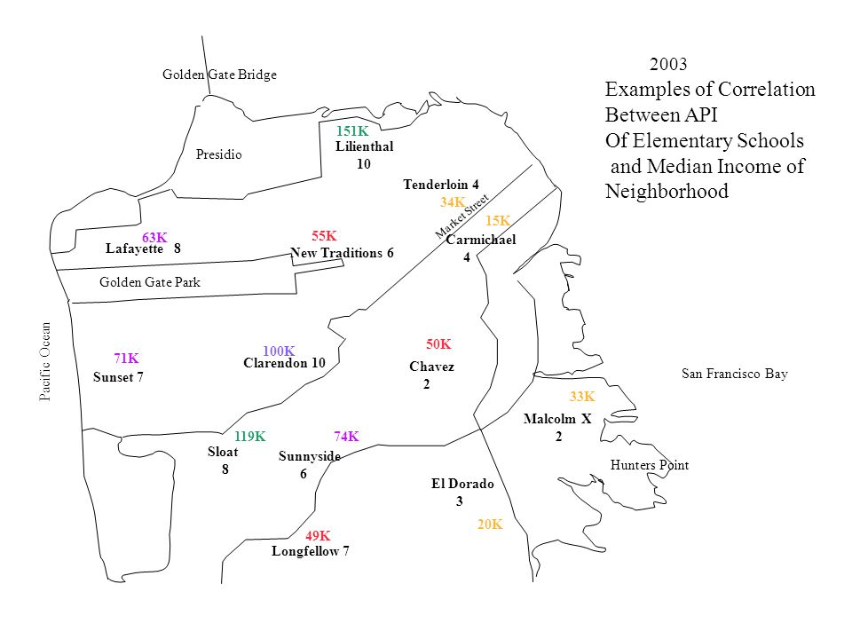Examples of Correlation Between API Of Elementary Schools and Median Income of Neighborhood 151K 119K 71K 63K 74K Presidio Golden Gate Park San Francisco Bay Hunters Point Pacific Ocean Golden Gate Bridge Market Street 100K Clarendon 10 Lilienthal 10 15K 34K 20K 33K Malcolm X 2 Carmichael 4 Tenderloin 4 El Dorado 3 50K 49K 55K New Traditions 6 Chavez 2 Longfellow 7 Lafayette 8 Sunnyside 6 Sunset 7 Sloat
