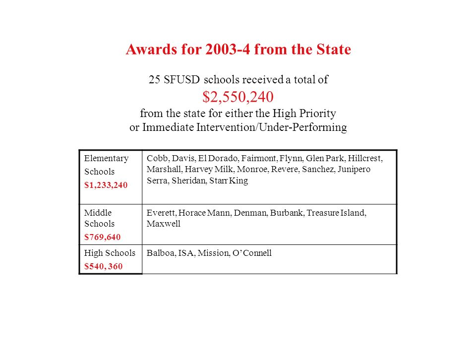 Awards for from the State 25 SFUSD schools received a total of $2,550,240 from the state for either the High Priority or Immediate Intervention/Under-Performing Elementary Schools $1,233,240 Cobb, Davis, El Dorado, Fairmont, Flynn, Glen Park, Hillcrest, Marshall, Harvey Milk, Monroe, Revere, Sanchez, Junipero Serra, Sheridan, Starr King Middle Schools $769,640 Everett, Horace Mann, Denman, Burbank, Treasure Island, Maxwell High Schools $540, 360 Balboa, ISA, Mission, OConnell