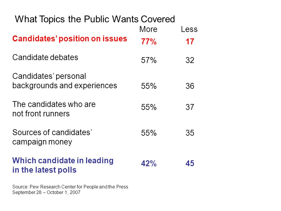 What Topics the Public Wants Covered More Less Candidates position on issues Candidate debates Candidates personal backgrounds and experiences The candidates who are not front runners Sources of candidates campaign money Which candidate in leading in the latest polls Source: Pew Research Center for People and the Press September 28 – October 1, 2007 77% 57% 17 32 55%36 55%37 55%35 42%45