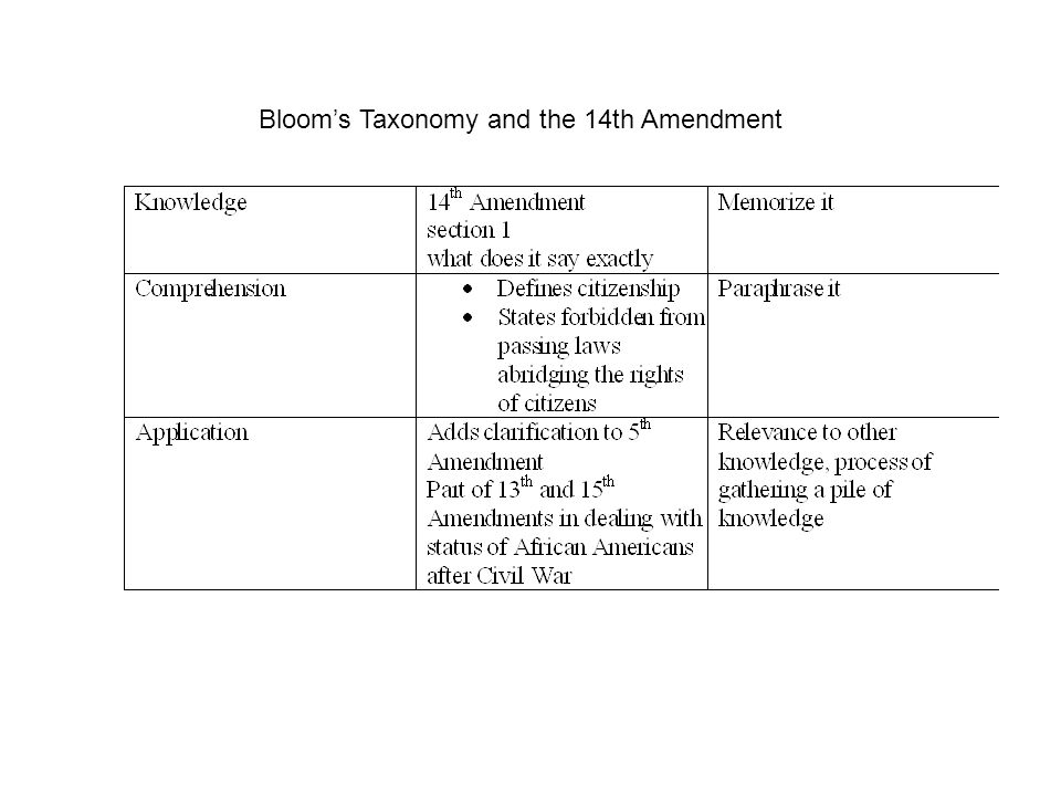 Blooms Taxonomy and the 14th Amendment