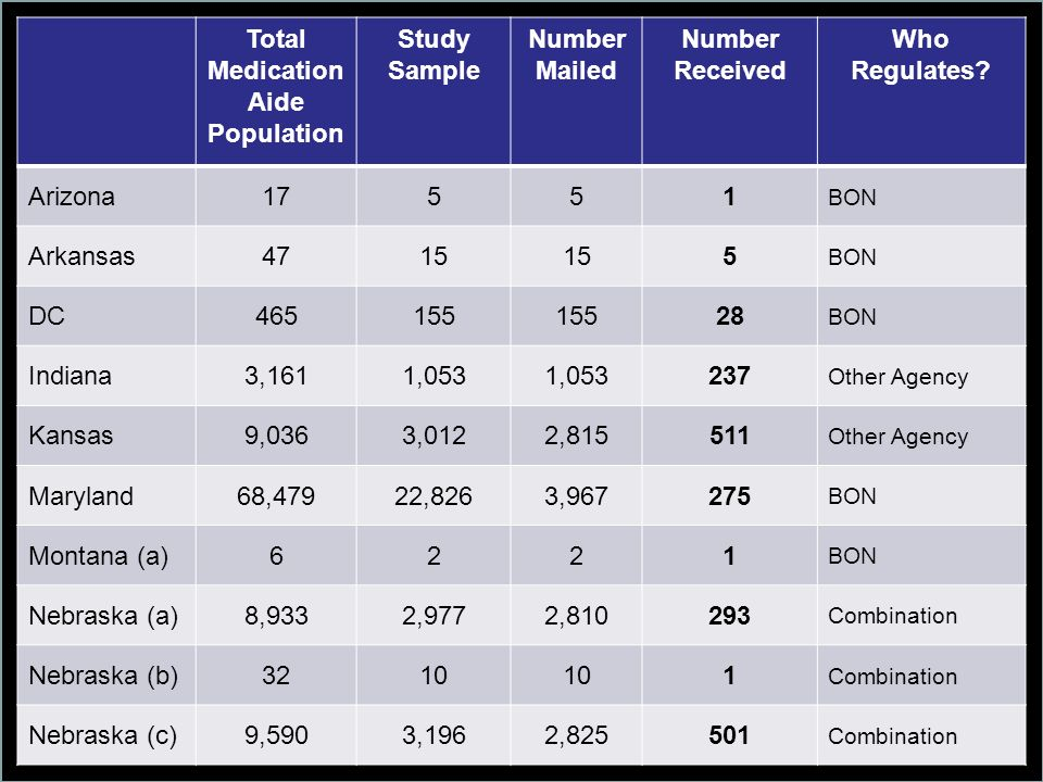 Total Medication Aide Population Study Sample Number Mailed Number Received Who Regulates.