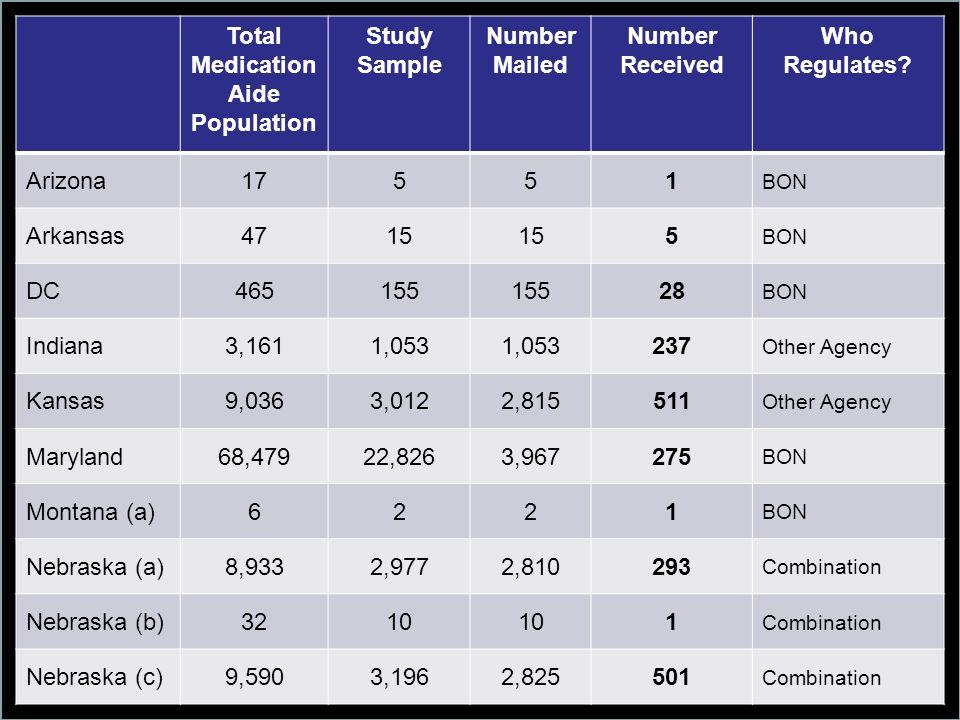 Total Medication Aide Population Study Sample Number Mailed Number Received Who Regulates? Arizona17551 BON Arkansas4715 5 BON DC465155 28 BON Indiana