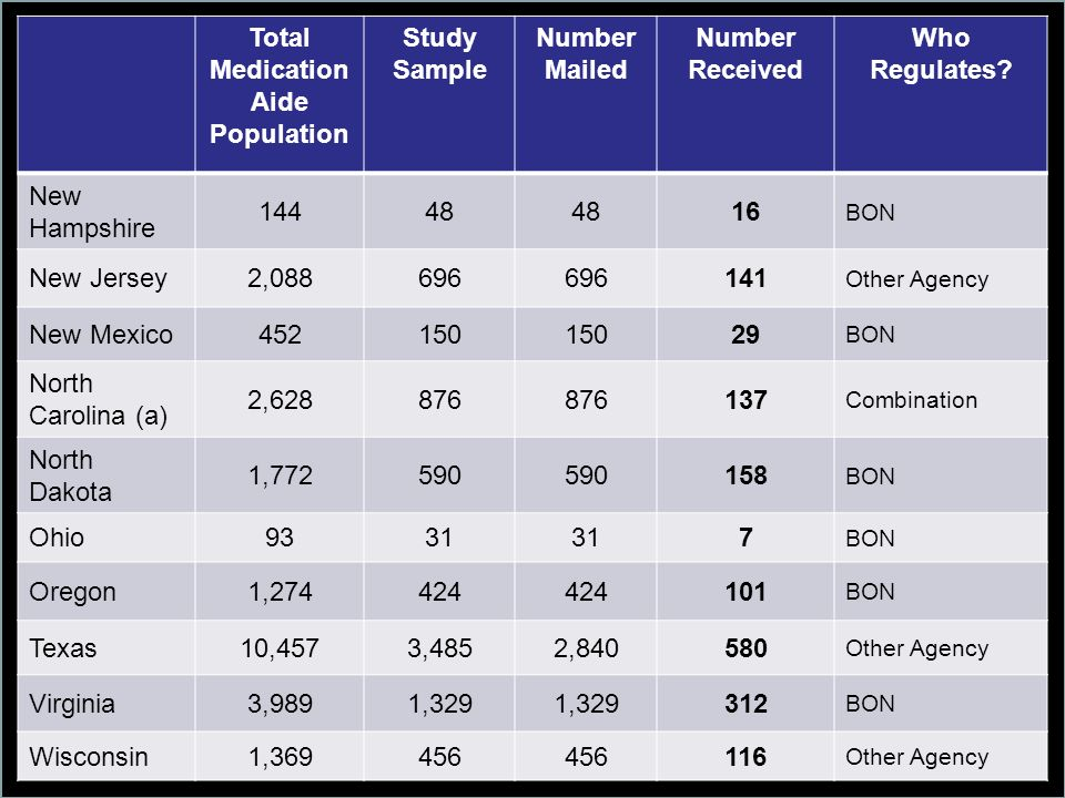 Total Medication Aide Population Study Sample Number Mailed Number Received Who Regulates? New Hampshire 14448 16 BON New Jersey2,088696 141 Other Age