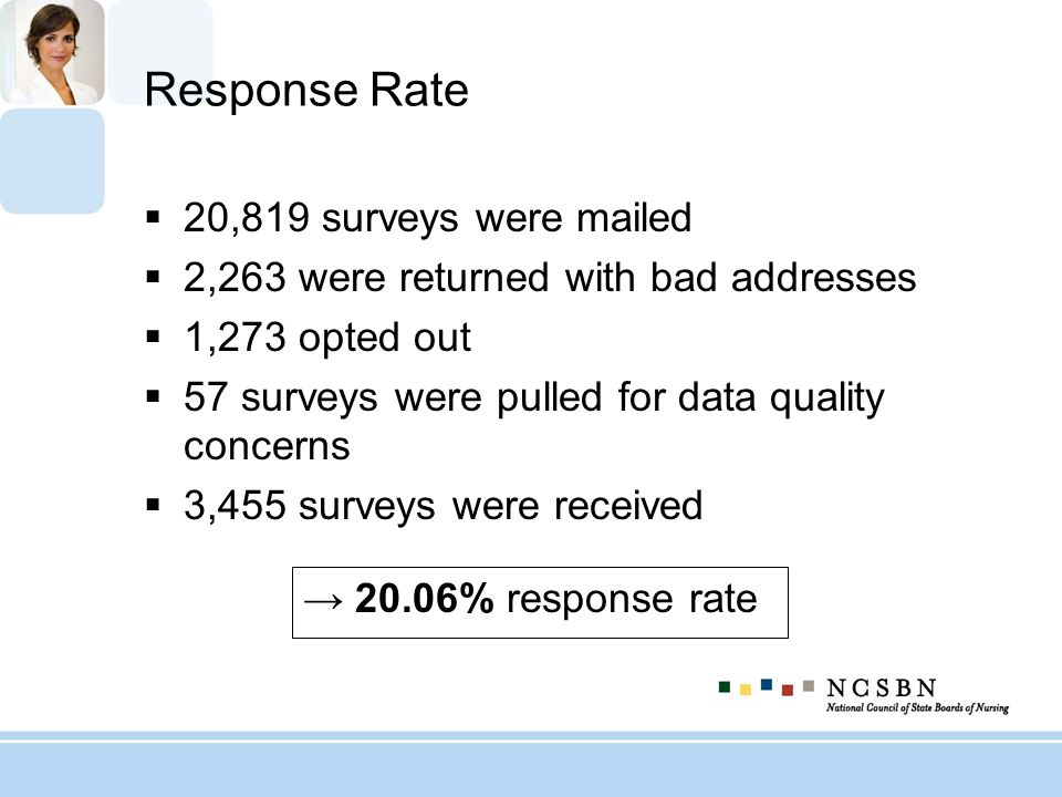 Response Rate 20,819 surveys were mailed 2,263 were returned with bad addresses 1,273 opted out 57 surveys were pulled for data quality concerns 3,455