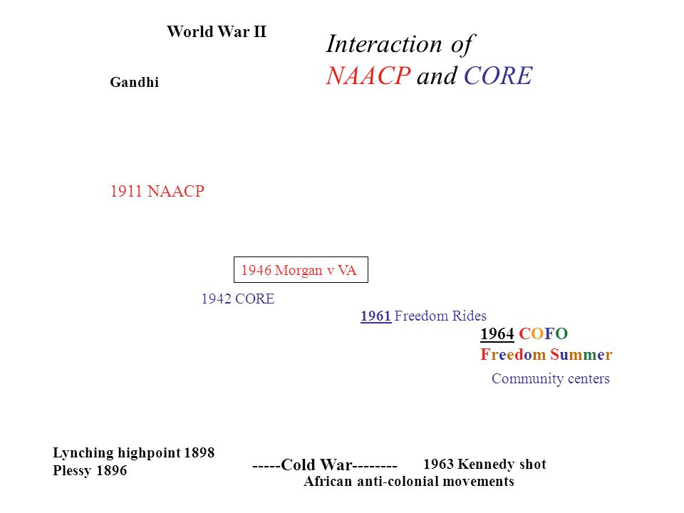 World War II -----Cold War-------- 1911 NAACP 1942 CORE Lynching highpoint 1898 Plessy 1896 Gandhi 1961 Freedom Rides 1946 Morgan v VA 1963 Kennedy shot 1964 COFO Freedom Summer Community centers African anti-colonial movements Interaction of NAACP and CORE