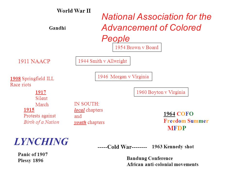 World War II -----Cold War-------- 1911 NAACP 1964 COFO Freedom Summer MFDP 1908 Springfield ILL Race riots Panic of 1907 Plessy 1896 Gandhi IN SOUTH: local chapters and youth chapters 1963 Kennedy shot Bandung Conference African anti-colonial movements National Association for the Advancement of Colored People 1954 Brown v Board 1944 Smith v Allwright 1946 Morgan v Virginia 1917 Silent March 1915 Protests against Birth of a Nation LYNCHING 1960 Boyton v Virginia