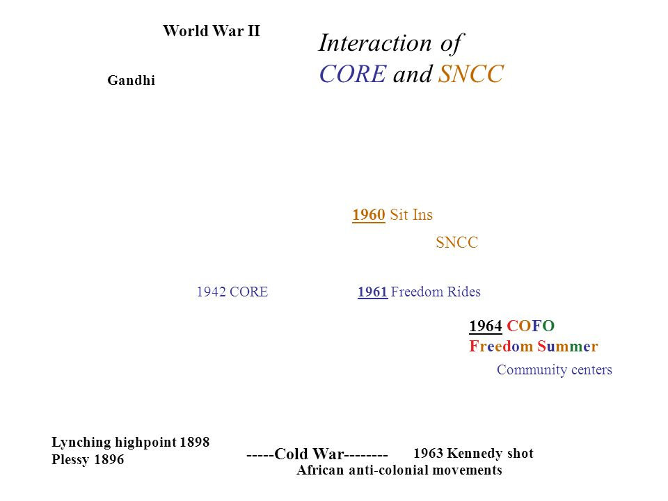 World War II -----Cold War CORE Lynching highpoint 1898 Plessy 1896 Gandhi 1961 Freedom Rides 1963 Kennedy shot 1964 COFO Freedom Summer Community centers African anti-colonial movements Interaction of CORE and SNCC 1960 Sit Ins SNCC