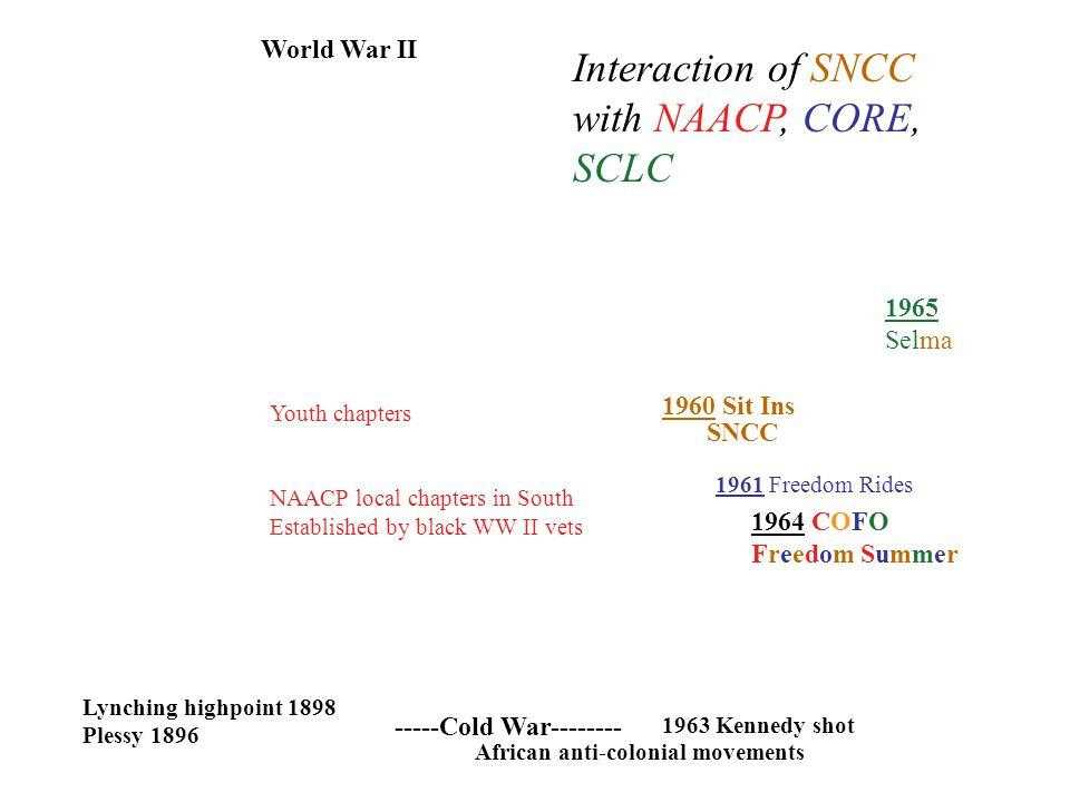 World War II -----Cold War Sit Ins SNCC Lynching highpoint 1898 Plessy COFO Freedom Summer 1963 Kennedy shot African anti-colonial movements Interaction of SNCC with NAACP, CORE, SCLC Youth chapters NAACP local chapters in South Established by black WW II vets 1965 Selma 1961 Freedom Rides