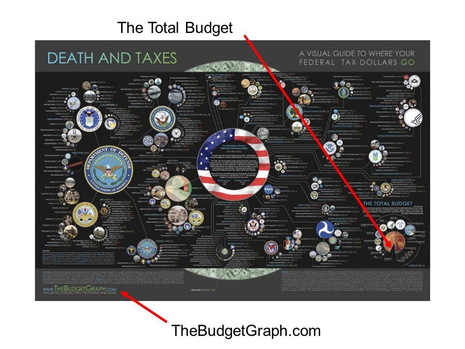 TheBudgetGraph.com The Total Budget