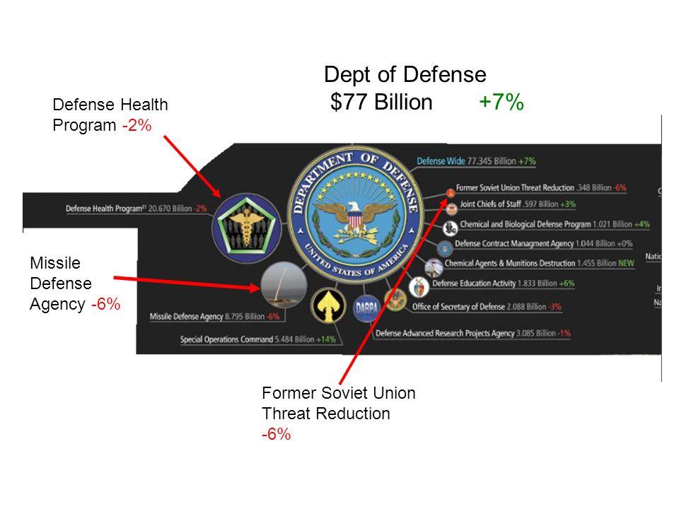 Dept of Defense $77 Billion +7% Former Soviet Union Threat Reduction -6% Missile Defense Agency -6% Defense Health Program -2%