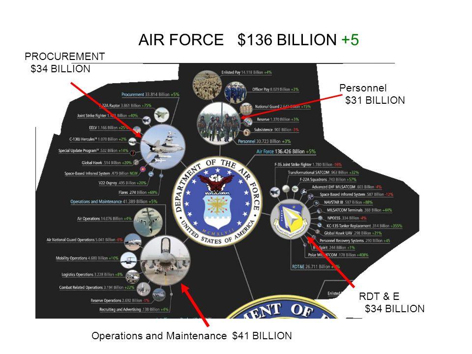 AIR FORCE $136 BILLION +5 PROCUREMENT $34 BILLION Personnel $31 BILLION RDT & E $34 BILLION Operations and Maintenance $41 BILLION