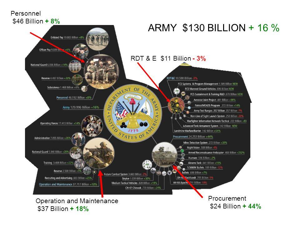 ARMY $130 BILLION + 16 % Operation and Maintenance $37 Billion + 18% Personnel $46 Billion + 8% Procurement $24 Billion + 44% RDT & E $11 Billion - 3%