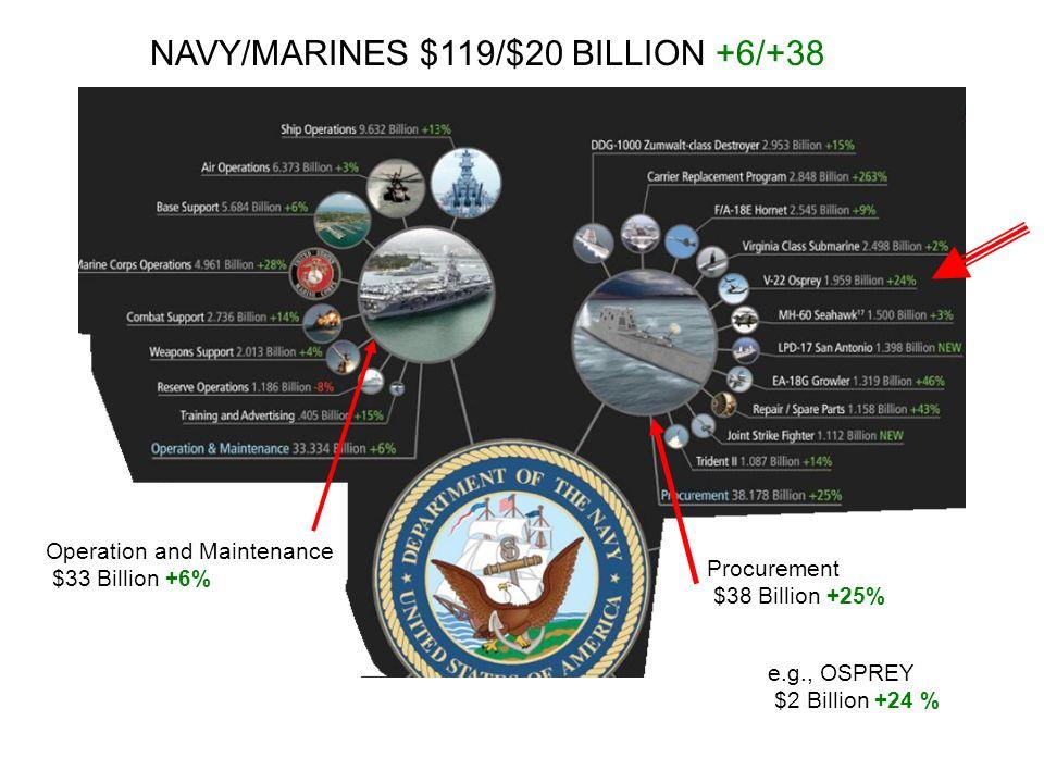 NAVY/MARINES $119/$20 BILLION +6/+38 Operation and Maintenance $33 Billion +6% Procurement $38 Billion +25% e.g., OSPREY $2 Billion +24 %