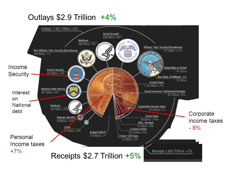Outlays $2.9 Trillion +4% Receipts $2.7 Trillion +5% Income Security Corporate income taxes - 8% Personal Income taxes +7% Interest on National debt