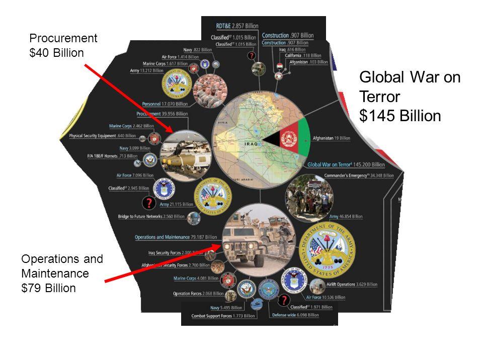 Global War on Terror $145 Billion Operations and Maintenance $79 Billion Procurement $40 Billion