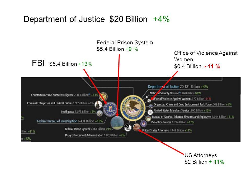 Department of Justice $20 Billion +4% Federal Prison System $5.4 Billion +9 % FBI $6.4 Billion +13% US Attorneys $2 Billion + 11% Office of Violence Against Women $0.4 Billion - 11 %