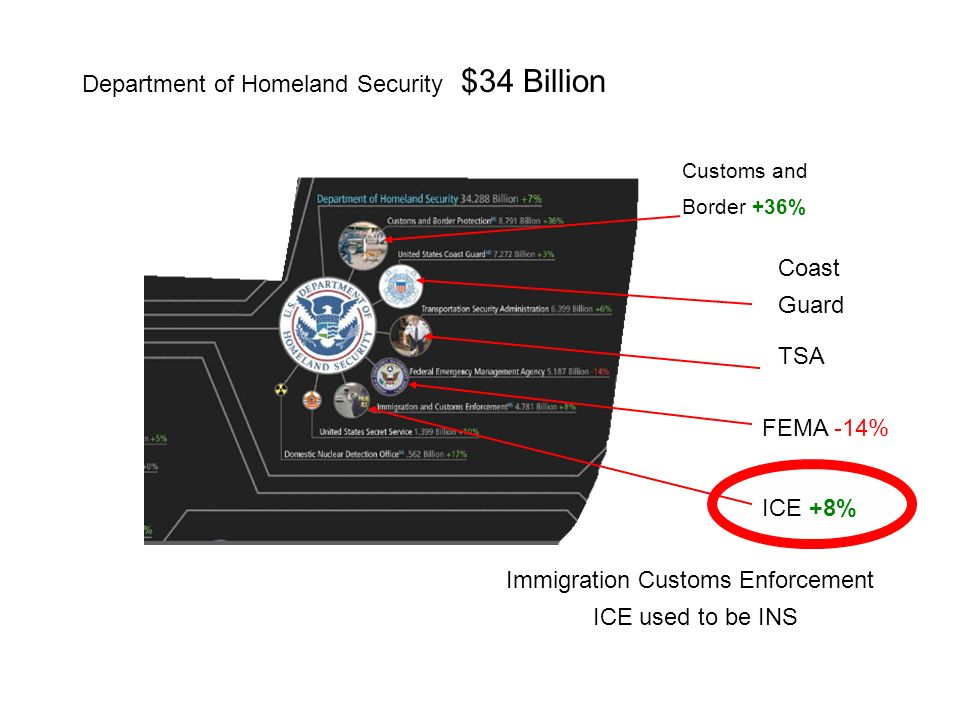 Department of Homeland Security $34 Billion Coast Guard ICE +8% Customs and Border +36% FEMA -14% TSA Immigration Customs Enforcement ICE used to be INS