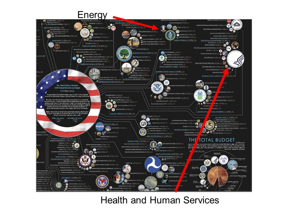 Health and Human Services Energy