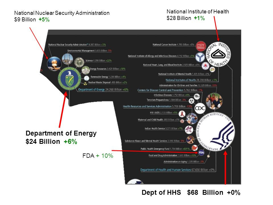 Department of Energy $24 Billion +6% National Institute of Health $28 Billion +1% National Nuclear Security Administration $9 Billion +5% Dept of HHS $68 Billion +0% FDA + 10%